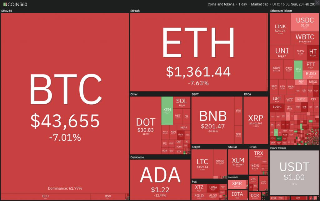 Dữ liệu thị trường tiền điện tử xem hàng ngày. Nguồn: Coin360